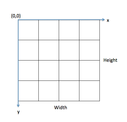 canvas grid or coordinate space